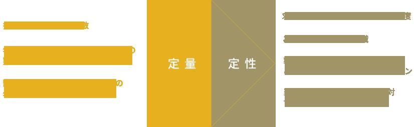 定量と定性の図